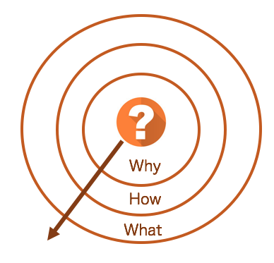 The golden circle, start with why