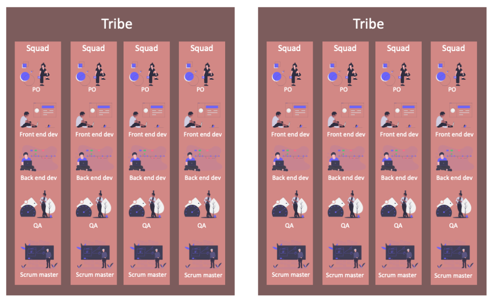Agile Team Organisation: Squads, Chapters, Tribes and Guilds
