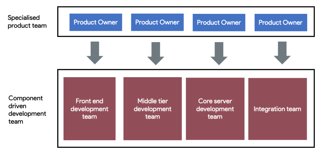 Scaling scrum teams